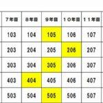 【深山州のゆる~いマンション管理コラム18】理事会役員の輪番は、部屋と組合員のどっちで数えるの?